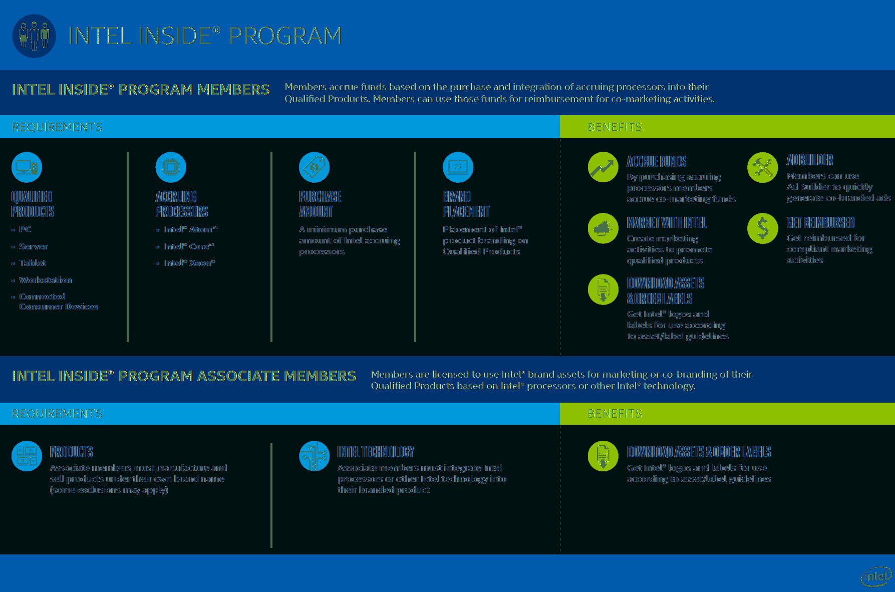 Intel Inside Program