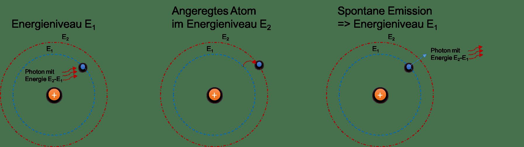 Ein ankommendes Photon mit der richtigen Energie führt zur Anregung eines Atoms. Dieses wechselt kurze Zeit später durch Abgabe des Photons wieder in den energieärmeren Zustand