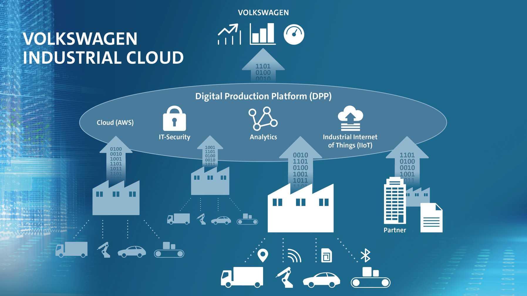 Volkswagen und Amazon wollen gemeinsam eine Cloud für die Autoproduktion schaffen