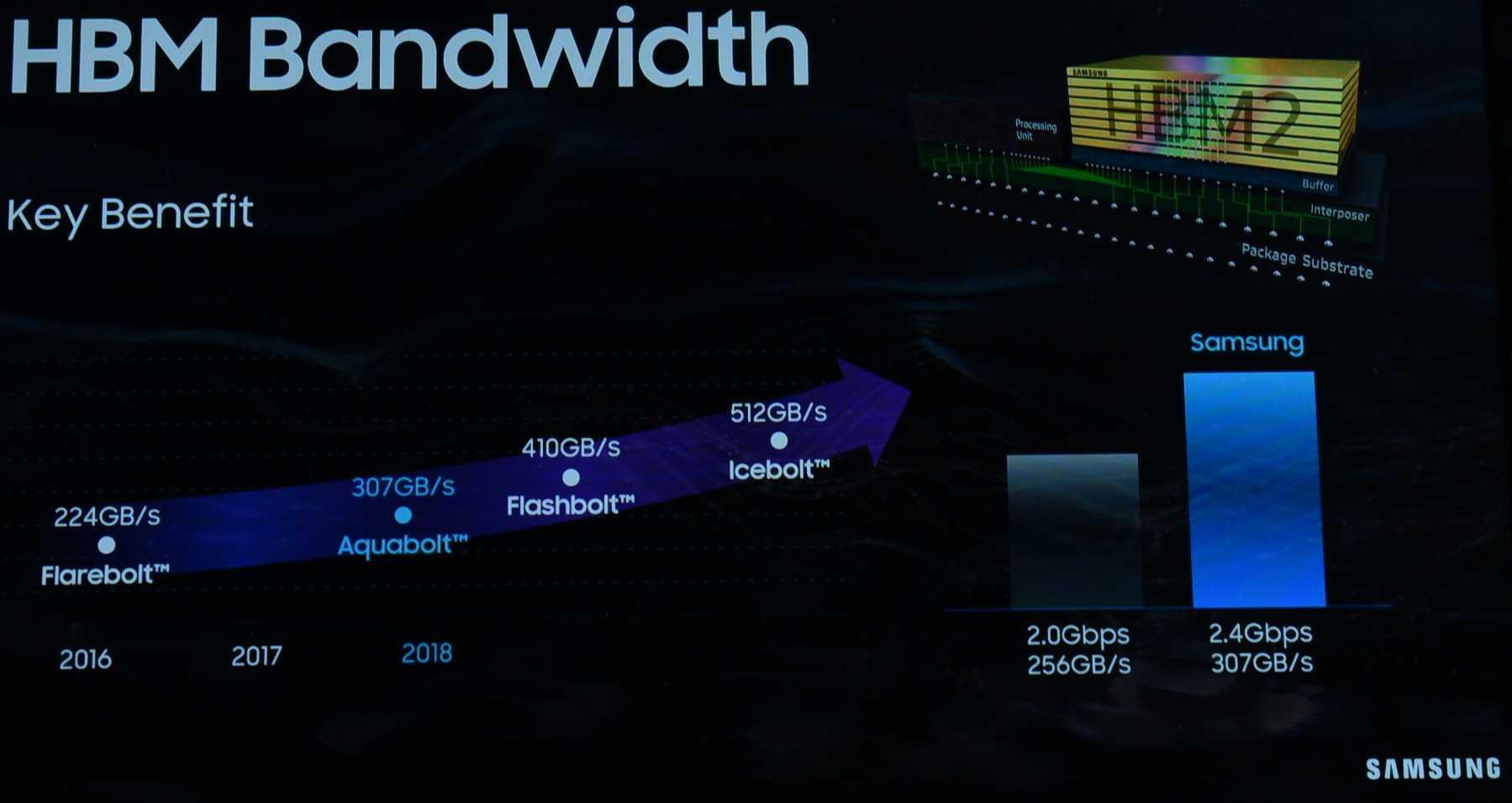 Auf Flashbolt folgt (wohl irgendwann ab 2020) dann Icebolt mit 4 GBit/s