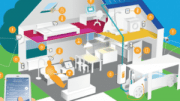 Das Smart Home wird  energieautark