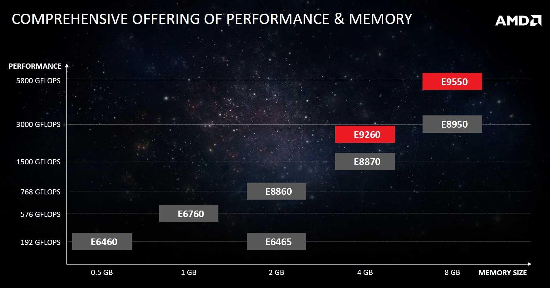 Übersicht über AMDs aktuelle Embedded-Radeon-Grafikeinheiten.