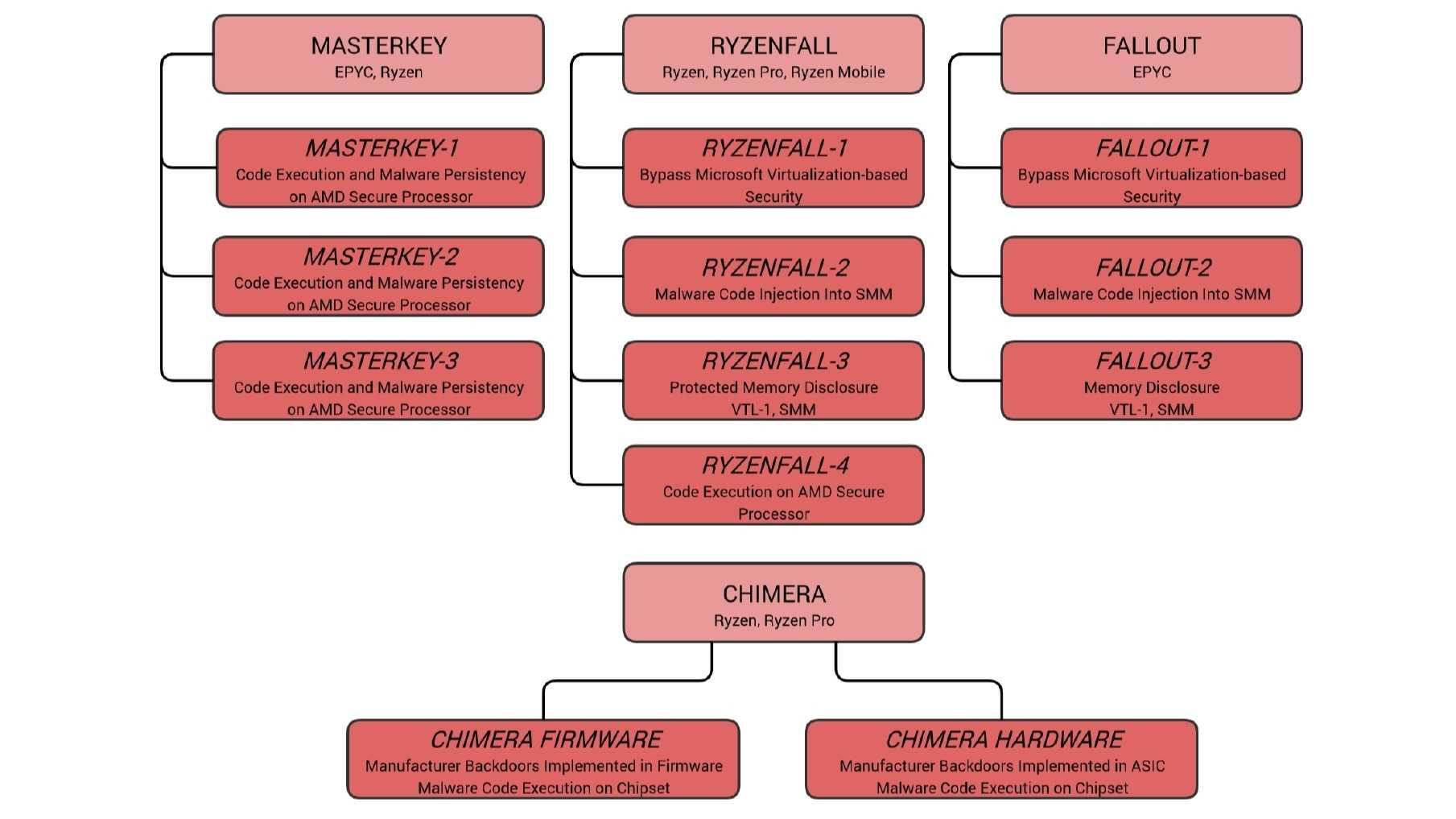CTS-Labs meldet die Sicherheitslücken Masterkey, Ryzenfall, Fallout  und Chimera in AMD Ryzen und AMD Epyc