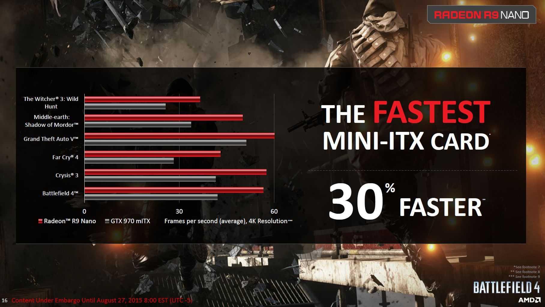 Die Radeon R9 Nano zersägt Nvidias GeForce GTX 970 laut AMD. Die Spiele laufen allesamt in4K,  hoher Detailstufe, aber ohne Kantenglättung.