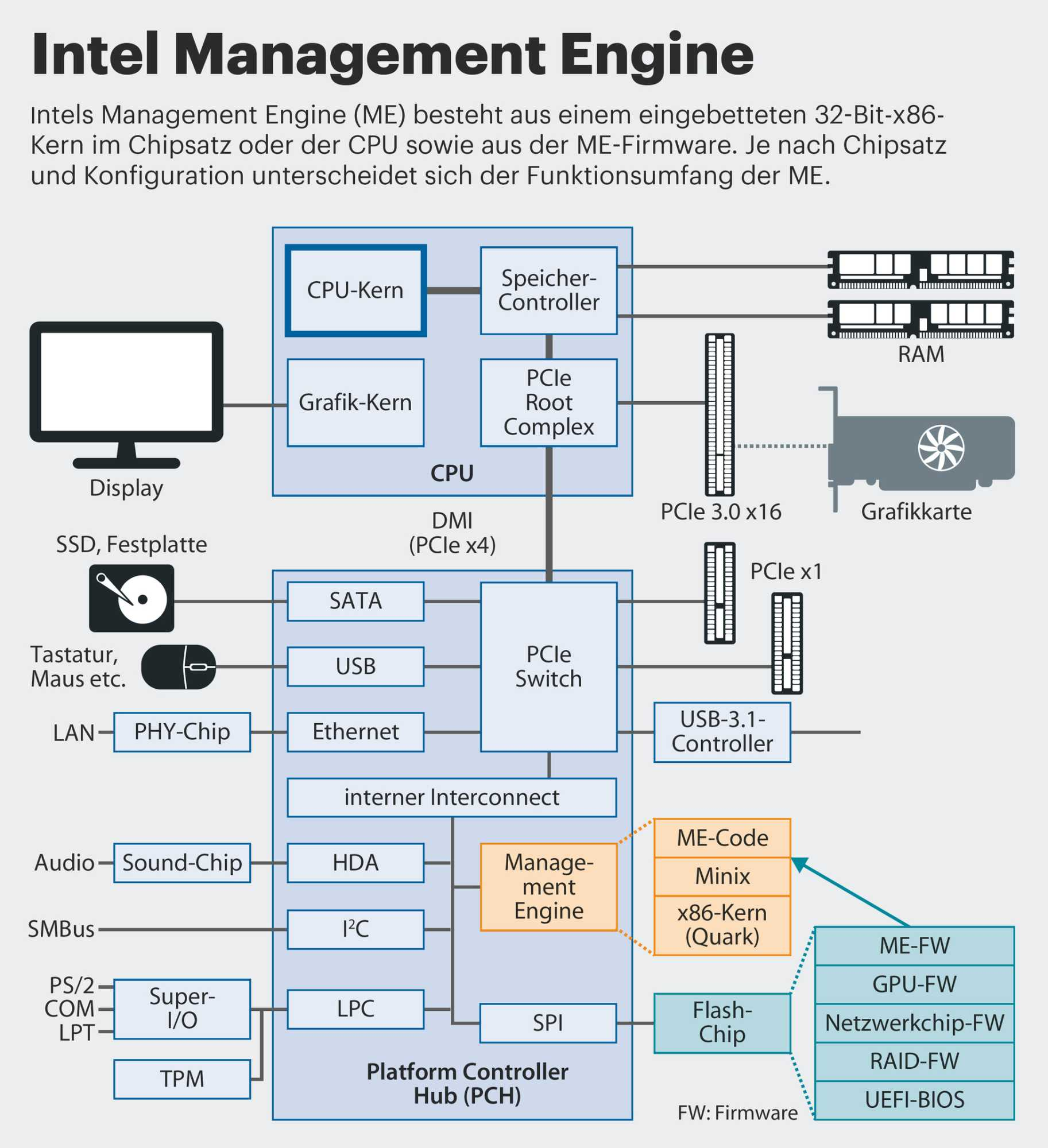 Infografik Intel Managment Engine (Intel ME)