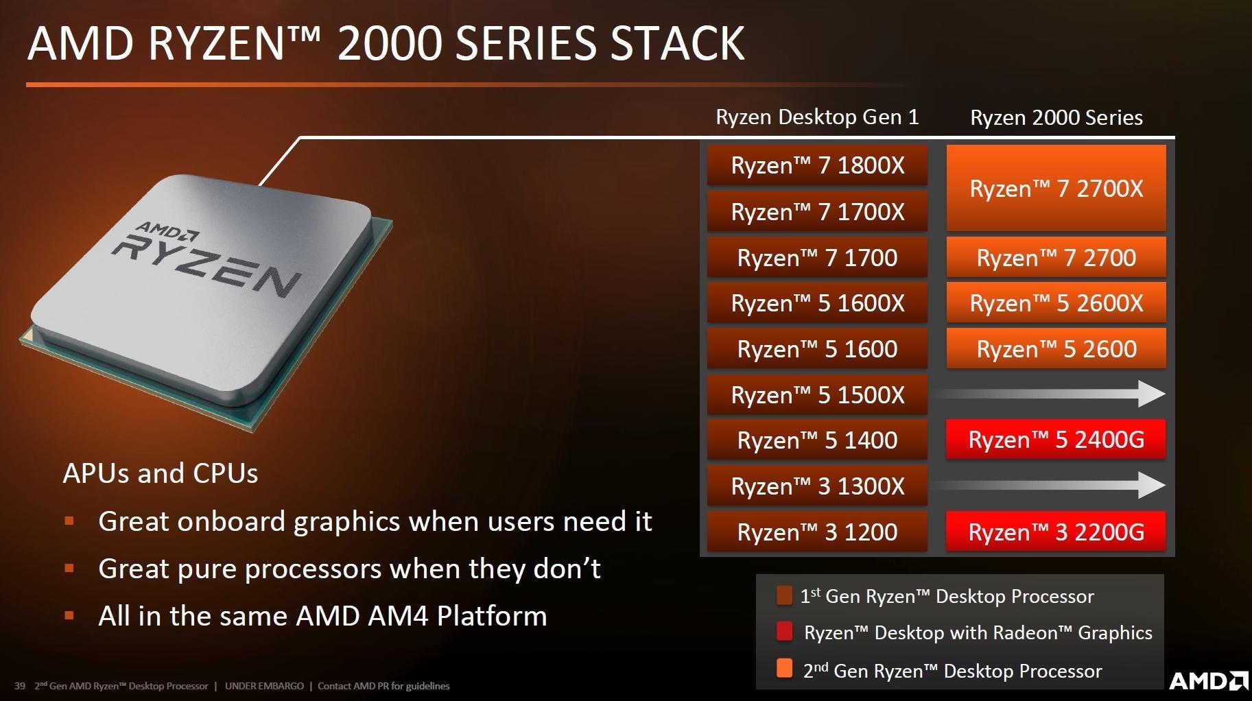 AMD-Folie: Ryzen-Generationen 1000 und 2000