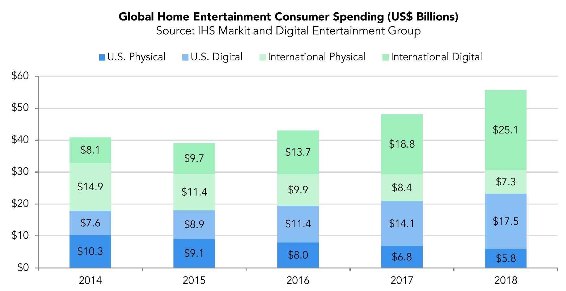 MPAA-Report: Blu-Ray und DVD weichen den Streaming-Diensten