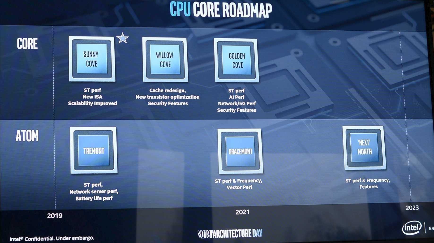 """Intels neuer Anlauf mit """"Sunny Cove"""", Gen-11-GPU und Chiplets"""