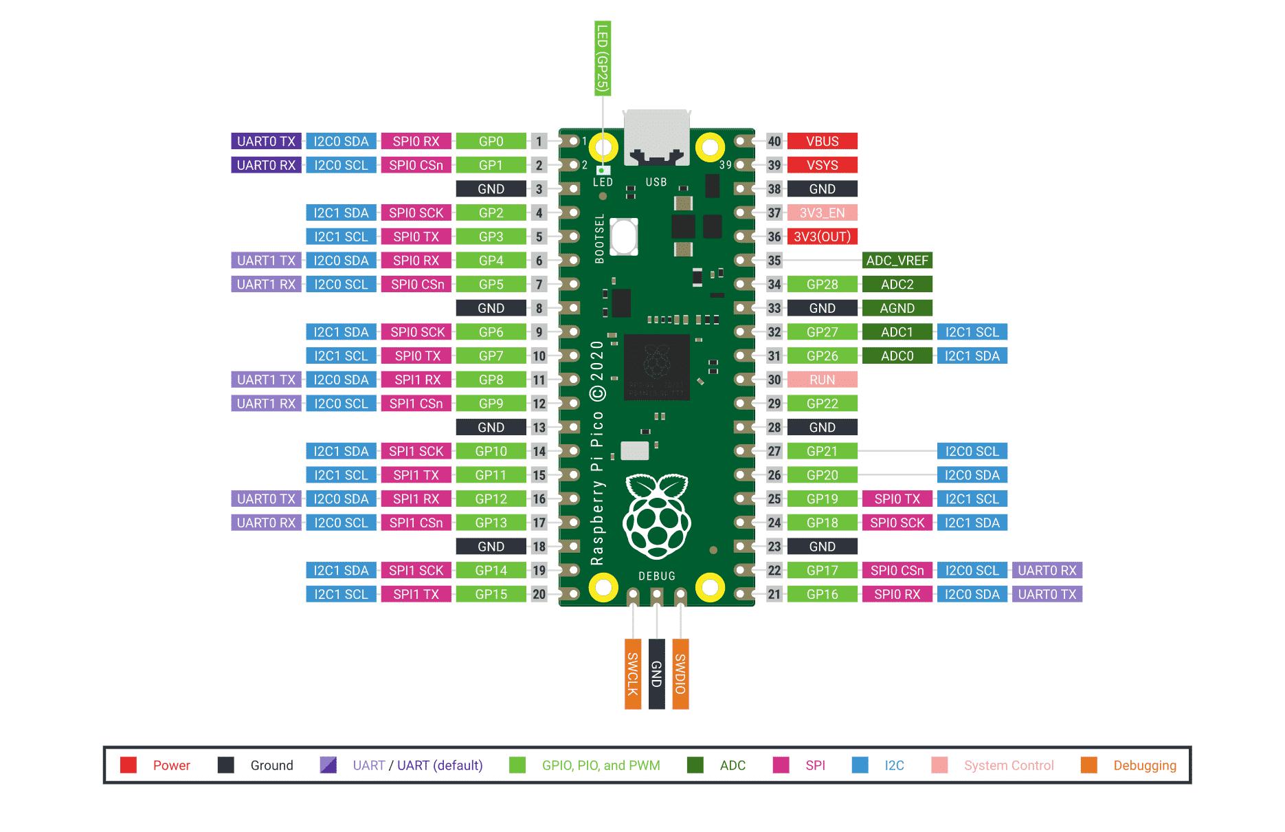 Das Pin-Layout des Raspberry Pi Pico - physikalische und logische Pins