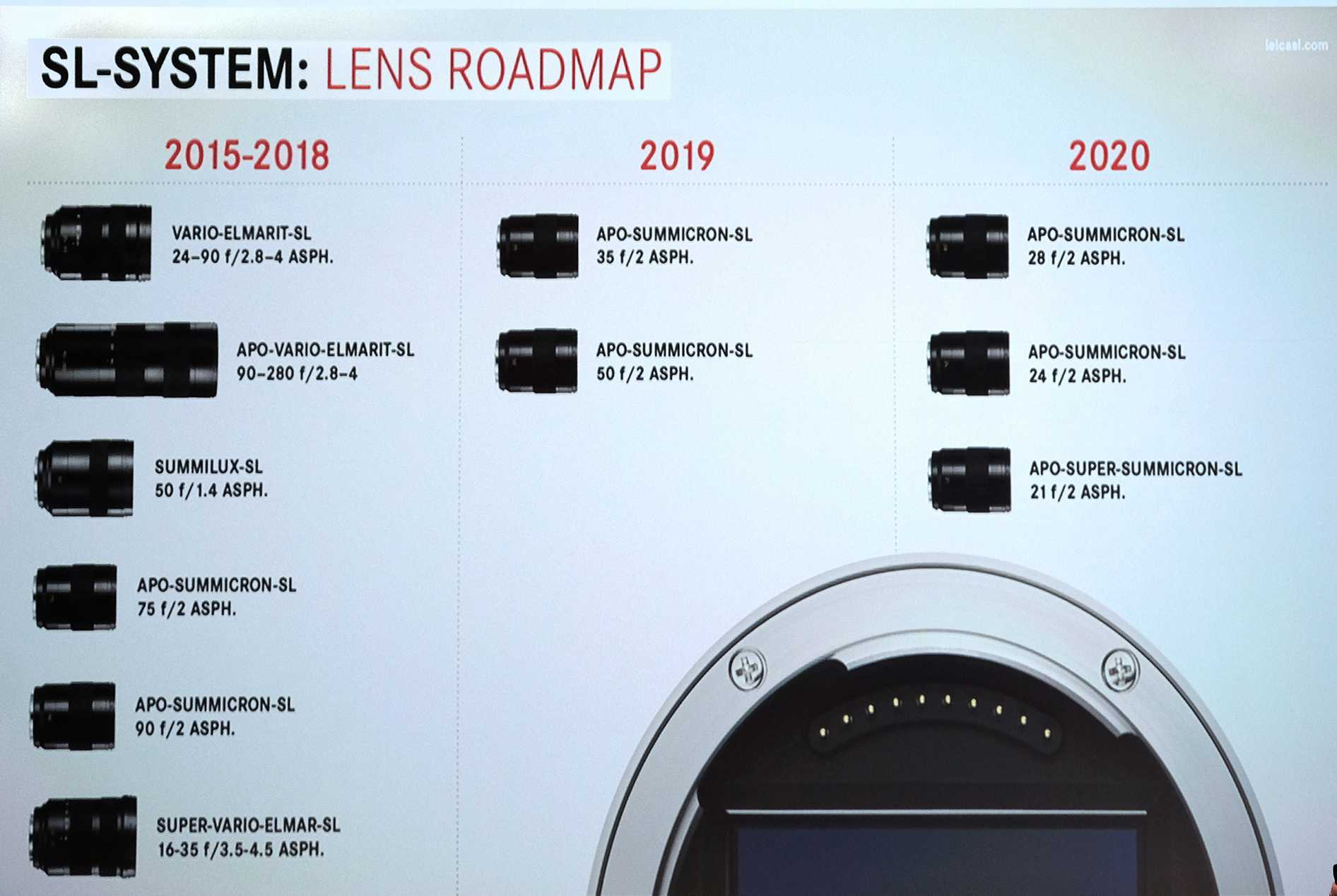 Leica Roadmap