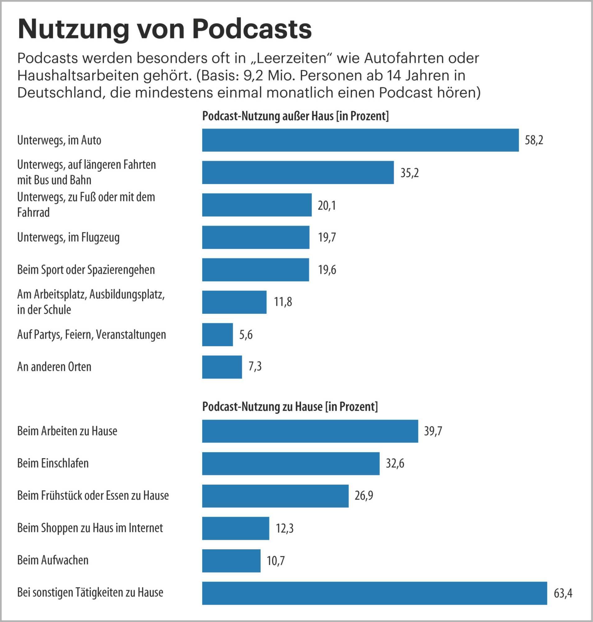 Quelle: Digitalisierungsbericht Audio 2019 / die medienanstalten