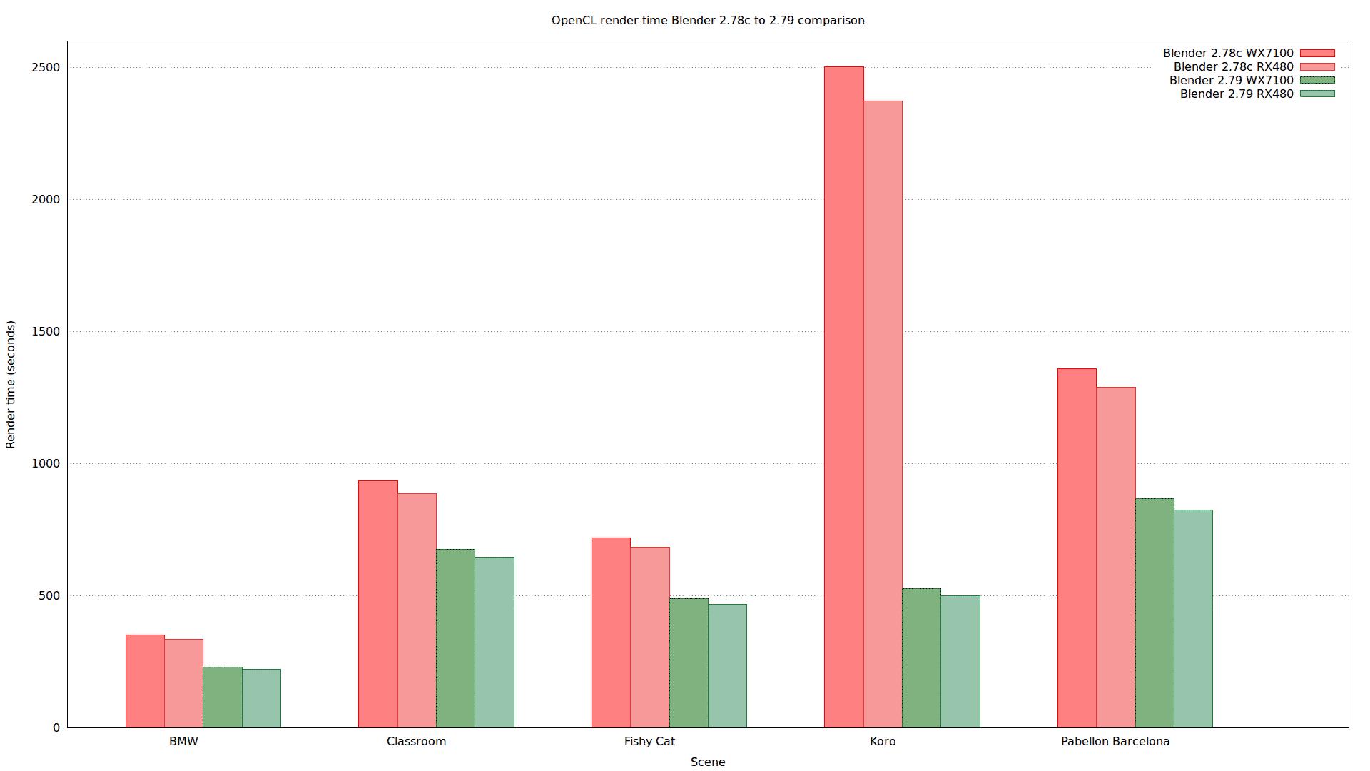 Vergleich der Renderzeiten mit AMD-Grafikkarten WX7100 und RX480 in Version 2.78c (rot) und 2.79 (grün).
