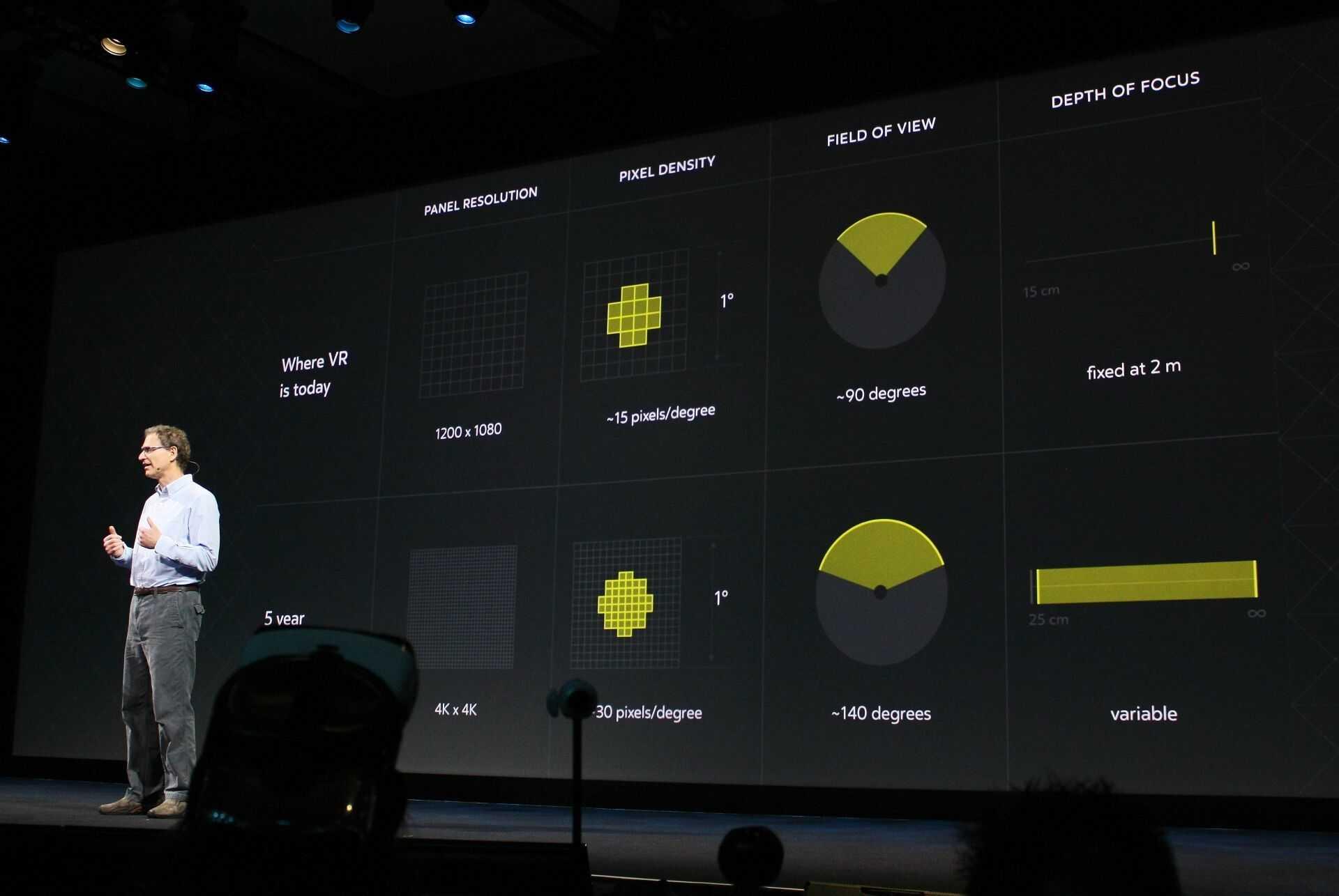 """Michael Abrash, Chief Scientist bei Oculus: """"In fünf Jahren laufen VR-Displays mit 4K x 4K Pixeln, einem Blickwinkel von 140 Grad bei einer Pixeldichte von 30 Pixeln pro Grad und variabler Tiefenschärfe."""""""