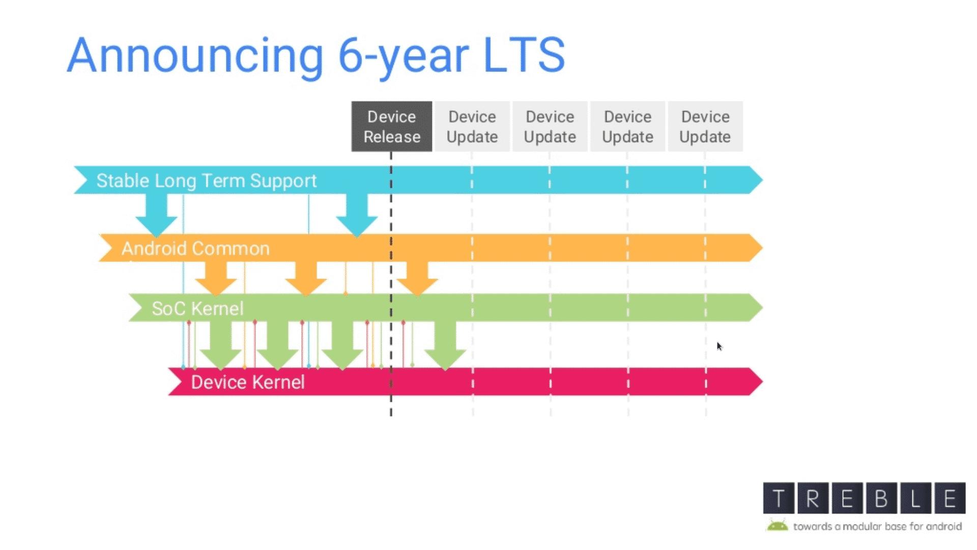 Der Langzeitpflege für ausgewählte Linux-Versionen verspricht Hersteller von Android-Geräten mit Sicherheits- und Fehlerkorrekturen versorgen, die diese leicht in ihre auf dieser Version aufbauenden Kernel integrieren können.