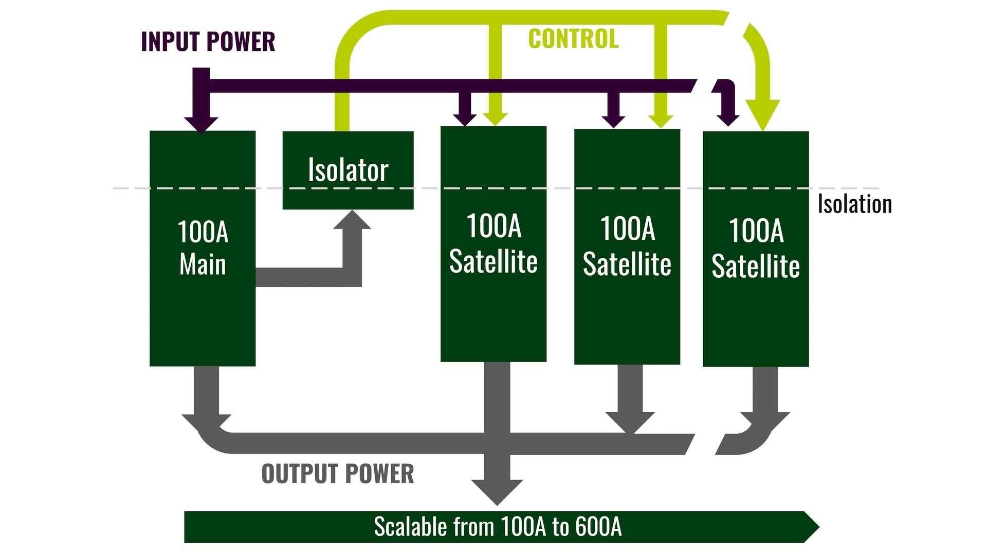 Spannungswandler-Konzept der Power Stamp Alliance