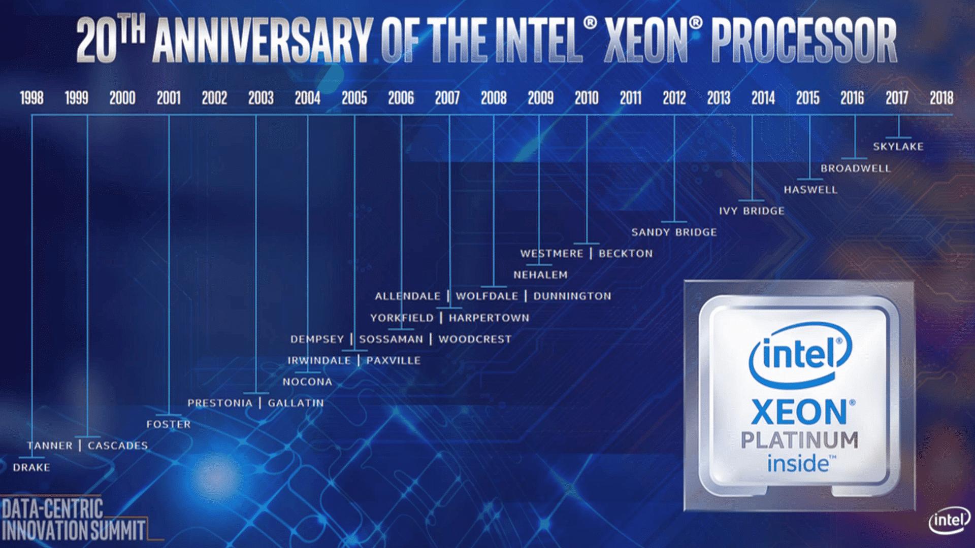 20 Jahre Intel Xeon