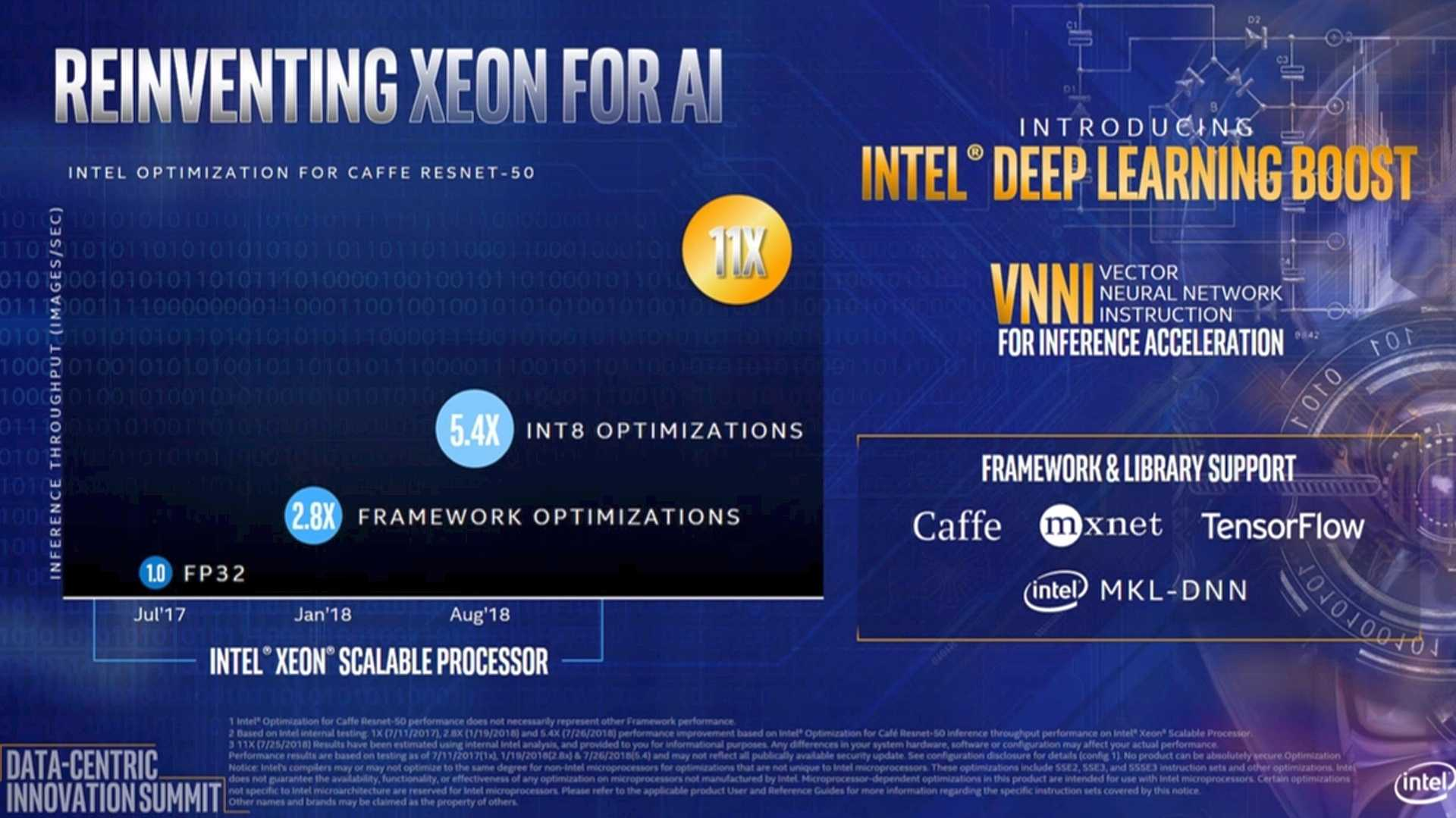 Intel Xeon Cascade Lake-SP Deep Learning Boost (VNNI)