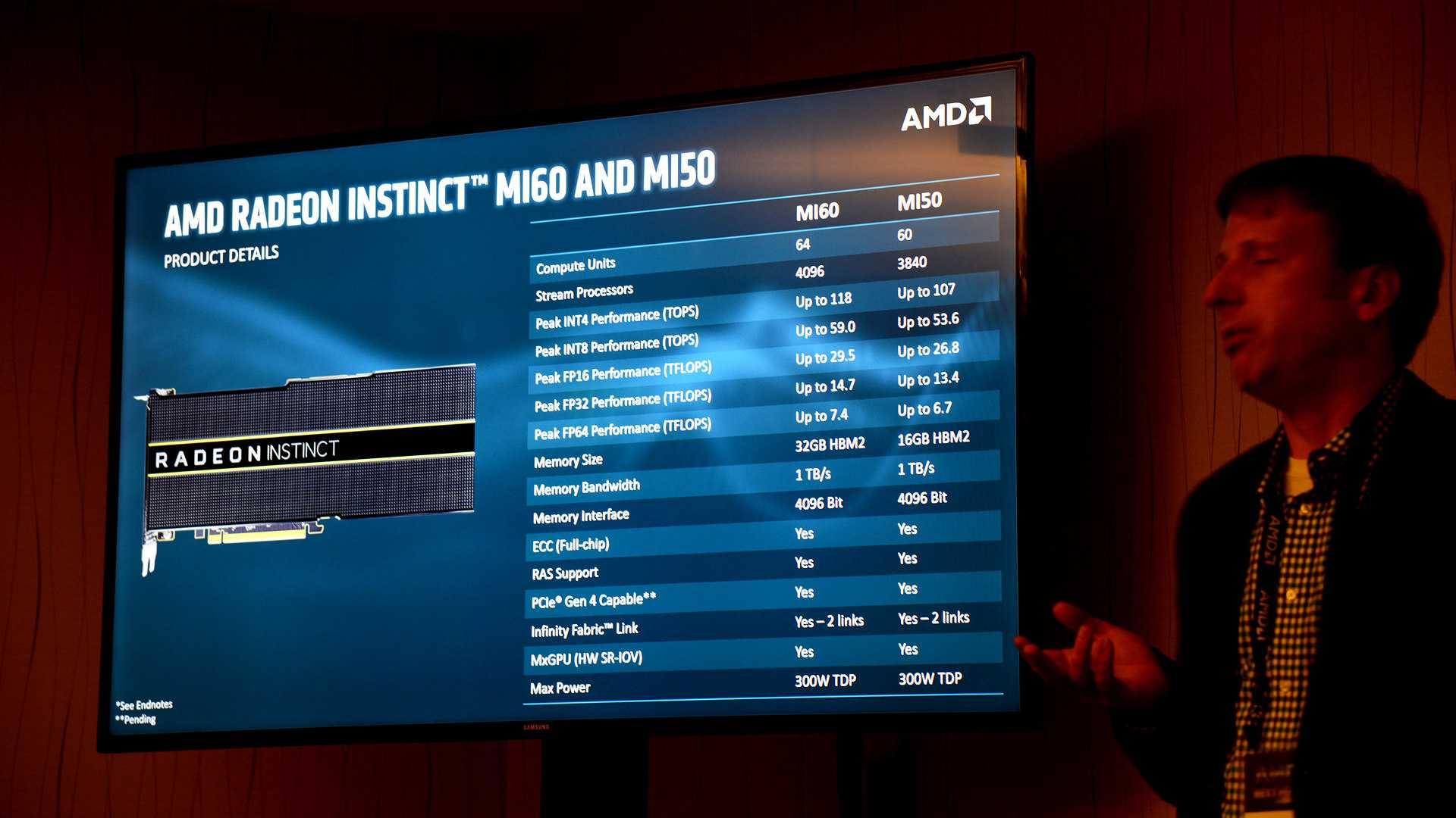 Technische Spezifikationen Radeon MI50 und MI60