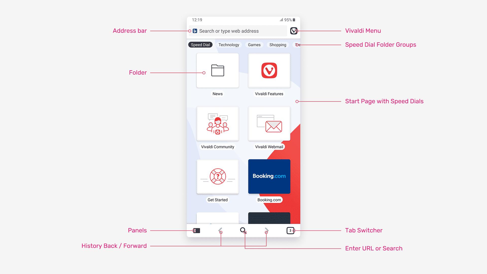 Oberfläche von Vivaldi für Android mit Erklärung der Funktionen.