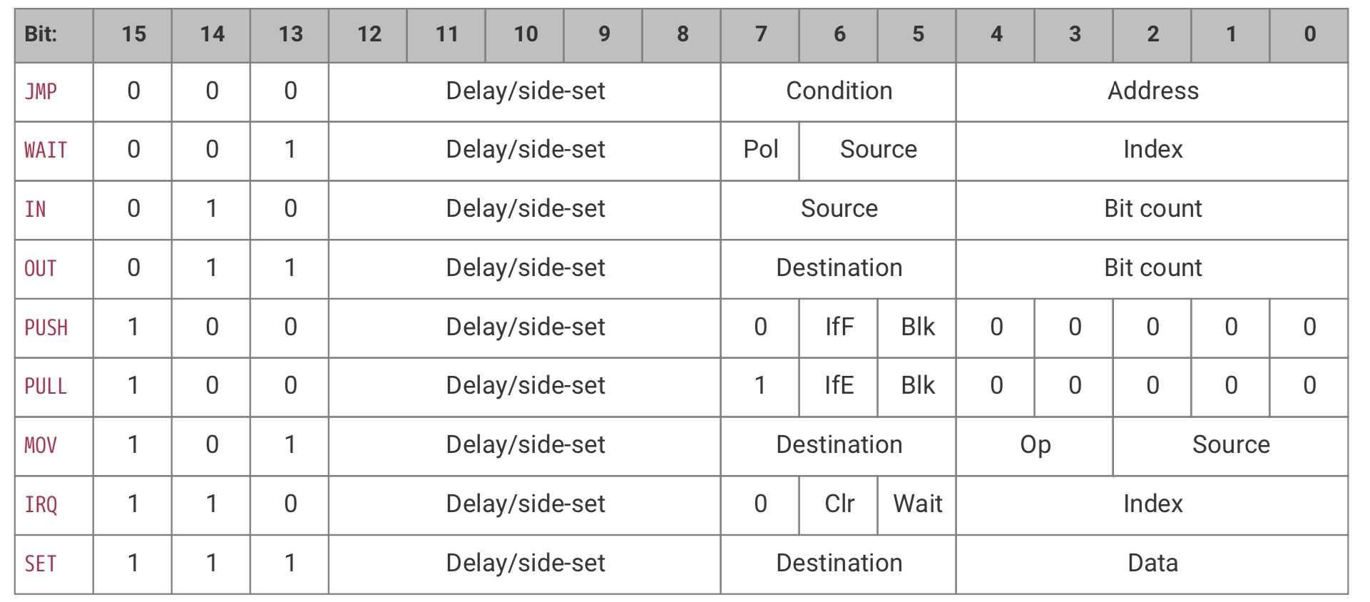 Zustandsmaschinen werden über 9 Instruktionen programmiert