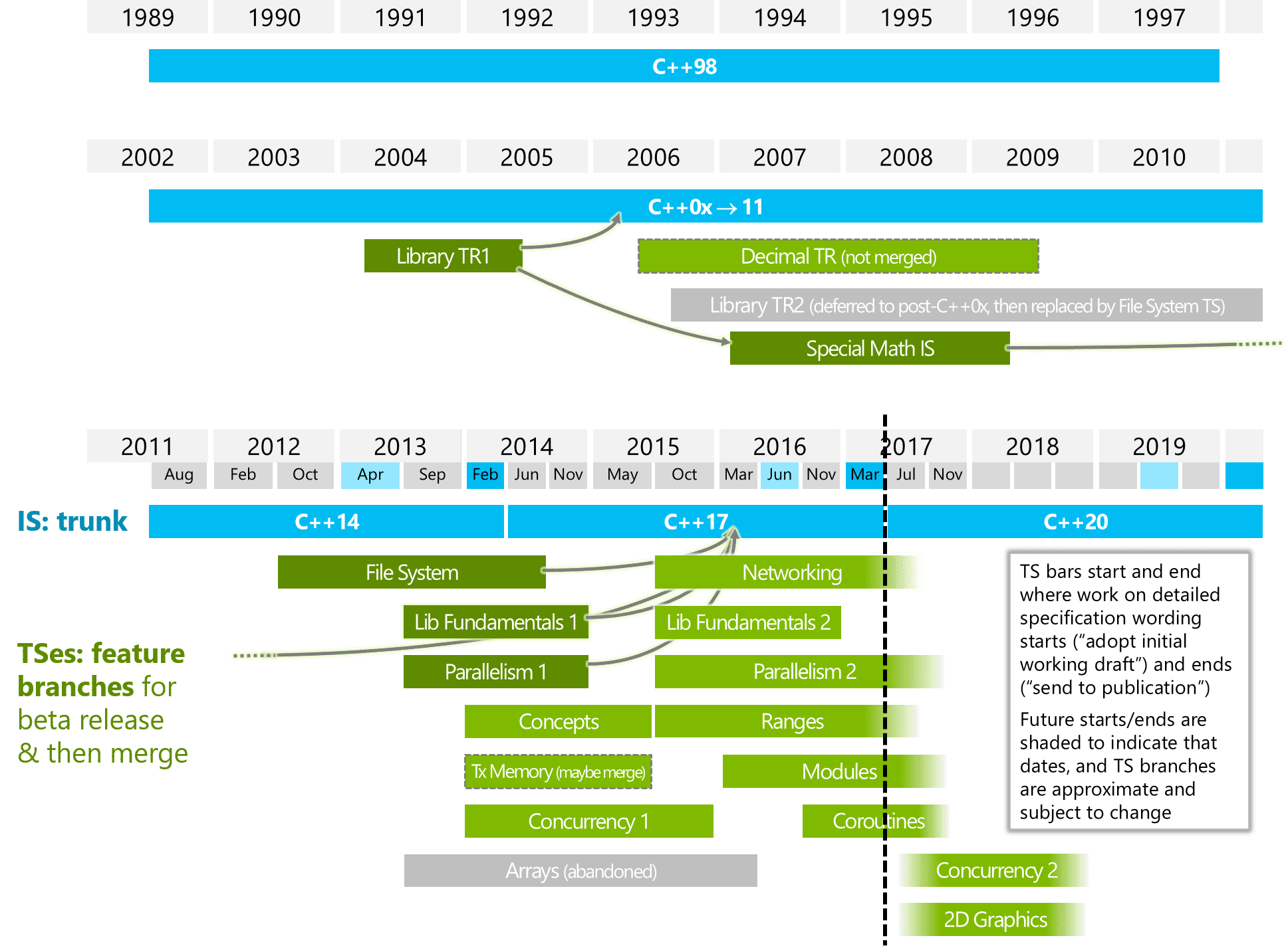Standard C++ Foundation