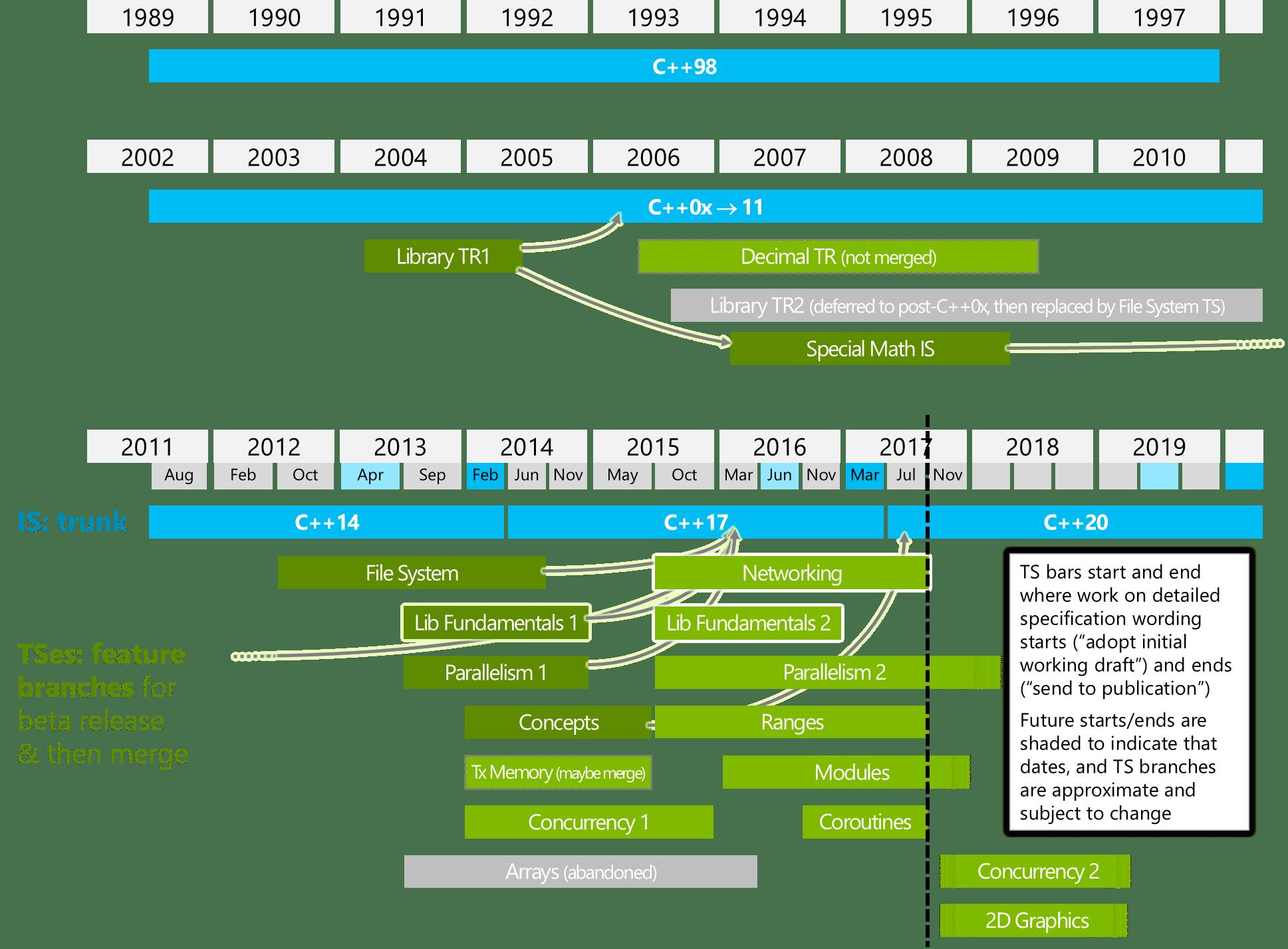 Die aktuelle Timeline zeigt unter anderem die Aufnahme der Concepts TS in den C++20-Draft.