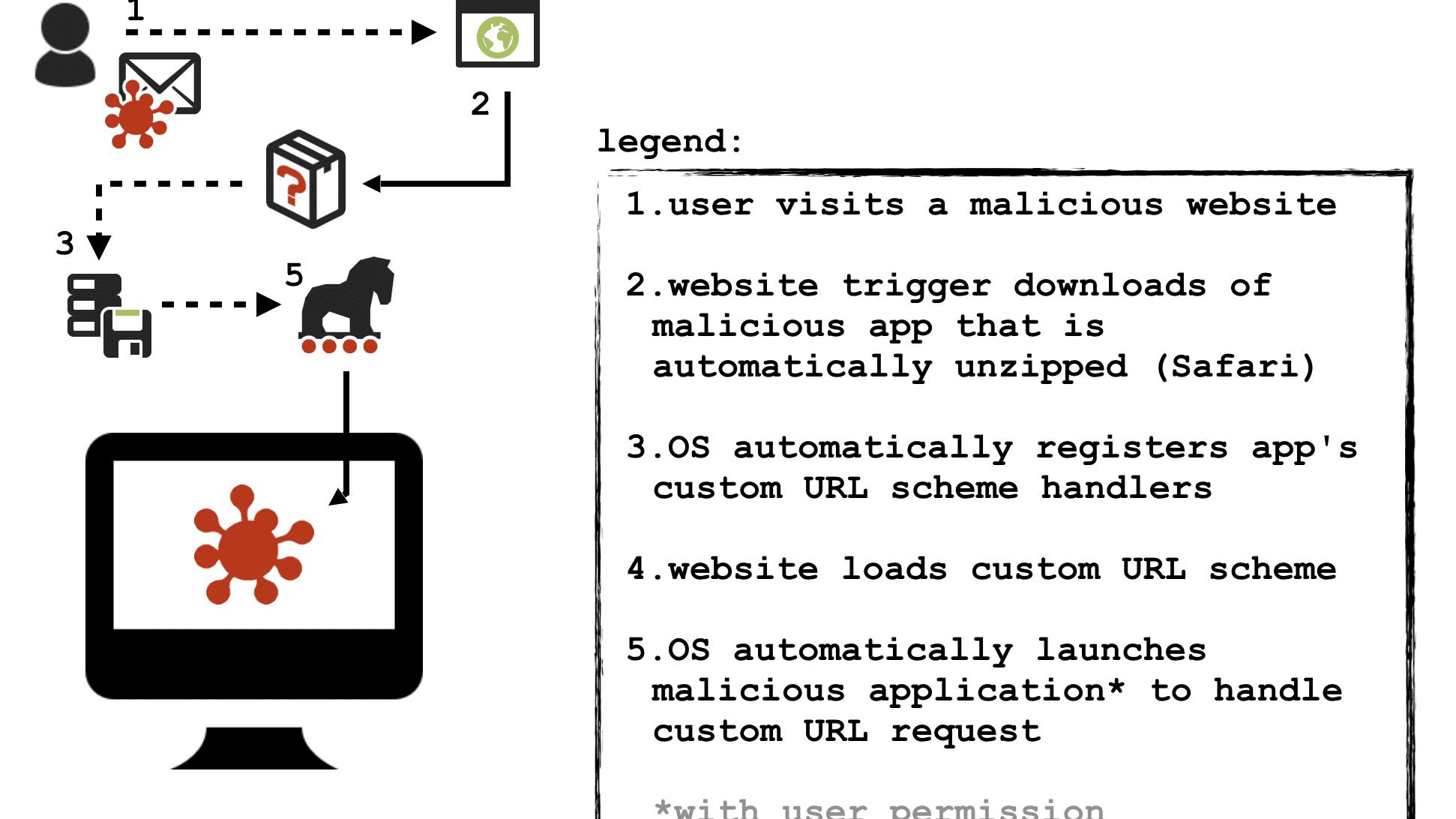 Sicherheitsforscher warnt vor Browser-Angriffen auf dem Mac