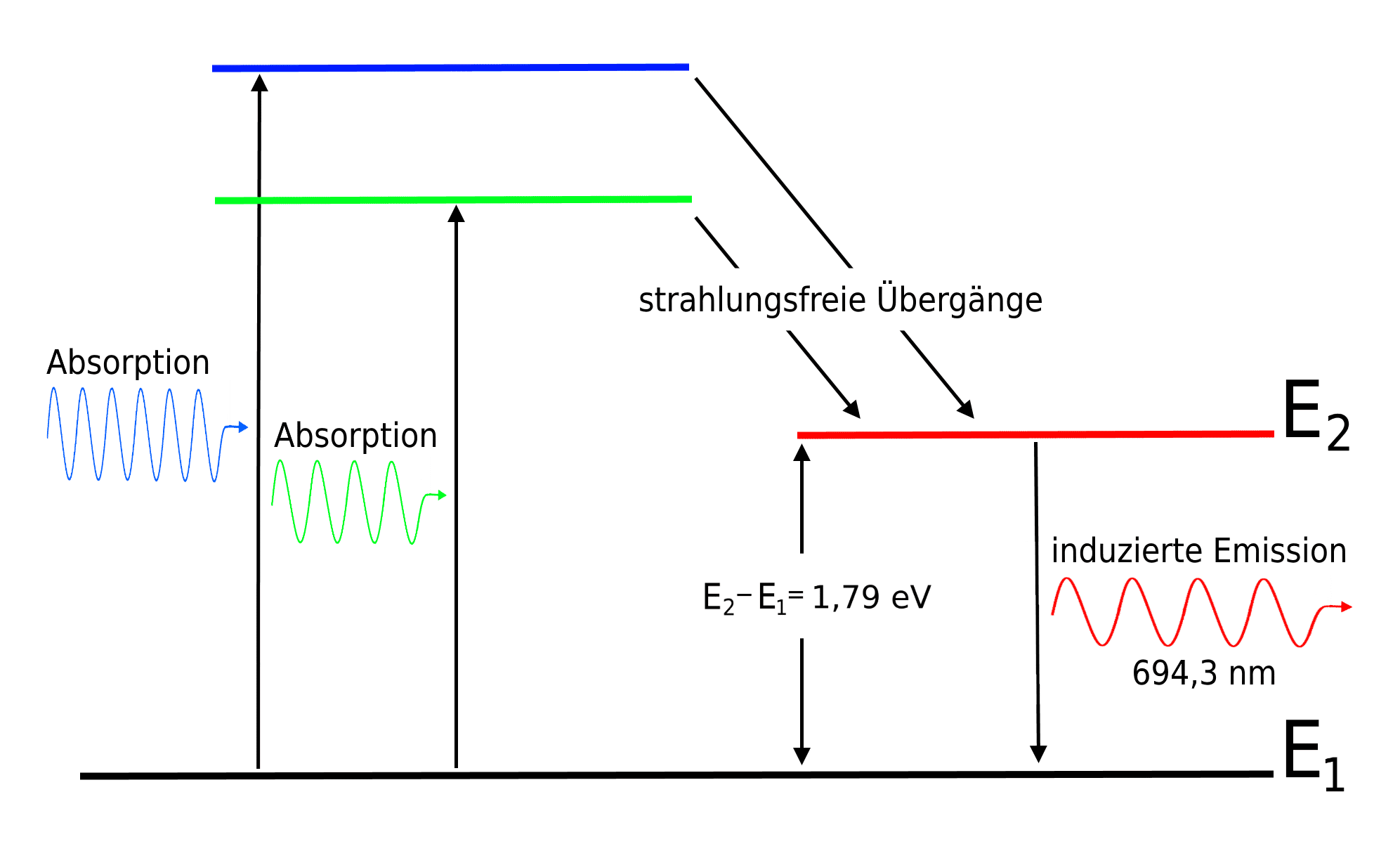 Dreiniveausystem des Rubin-Lasers