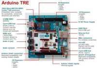 Übersicht über die Hardware des Arduino TRE.