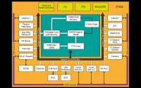 Blockdiagramm des FT900