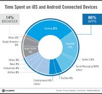 So verbringen iOS- und Android-Nutzer ihre Zeit