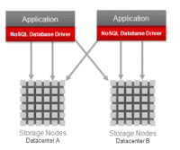 Schemazeichnung NoSQL DB mit mehreren Knoten
