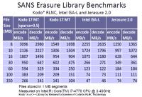 SANS-Benchmark-Ergebnisse