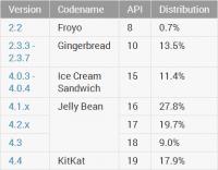 Nicht einmal die Hälfte der Geräte laufen mit Android 4.2 oder neuer.