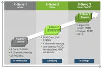 Mit der dritten X-Gene-generation kommen nicht nur sehr viel mehr Kerne, sondern auch moderne Fertigungstechniken zum Einsatz,