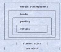Das CSS-Boxmodell aus der ersten W3C-Recommendation.