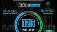 Zwei Jahre Ingress, 126 Millionen gelaufene Kilometer