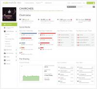 Das Analyse-Dashboard von Musicmetric zeigt unter anderem Social-Media- und File-Sharing-Aktivitäten