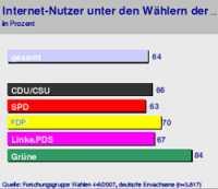 Internet-Strukturdaten: Parteien [250 x 216 Pixel @ 14 KB]