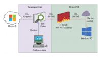 Entschlüsseln des SSL-geschützten Datenverkehrs vor der Firewall: Weil Windows bei seinen Cloud-Diensten auf Zertifikats-Pinning verzichtet, kann jeder Provider, Geheimdienst oder sonstige Unbekannte mitlesen.