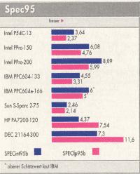 Performance des Pentium Pro im Vergleich zur Konkurrenz