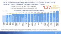Mittlerer Performancezuwachs von Broadwell- gegenüber Haswell-EP im Vergleich. Bei den beiden Spitzenprodukten Xeon E5-2699v3/v4 liegt sie im Mittel bei 23 Prozent.