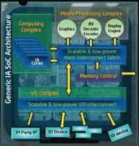 Intel will auch bei System on Chips auf x86-Kerne setzen.