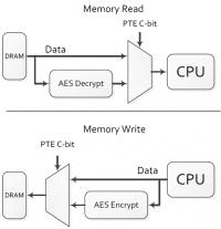 AMD SME, C-Bit