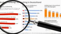 Nutzung von Ad-Blockern in Deutschland und Ausland