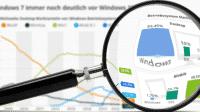"""""""Statistisch gesehen"""": Windows 7 auf Desktops immer noch deutlich vor Windows 10"""