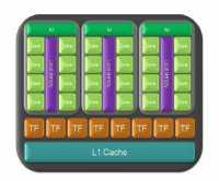 Ein Texture Processing Cluster besteht beim aktuellen GT200-Chip aus 3 Streaming-Multiprozessoren mit je 8 skalaren Shader-Einheiten.