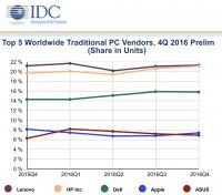 Die Marktforscher sehen Apple im vierten Quartal wieder vor Asus.