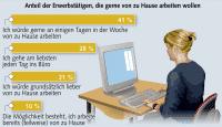 Statistik zu Präferenzen bei der Telearbeit