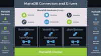 MariaDB TX 2.0 freigegeben